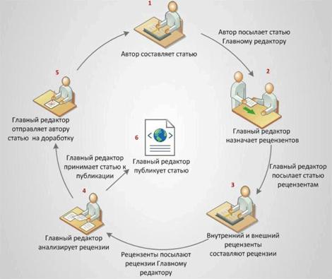 Автоматизирован полный цикл публикации научной статьи